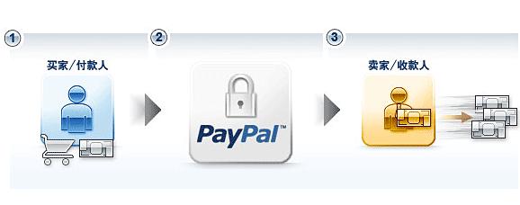 如何使用PayPal支付我的eBay卖家费用?