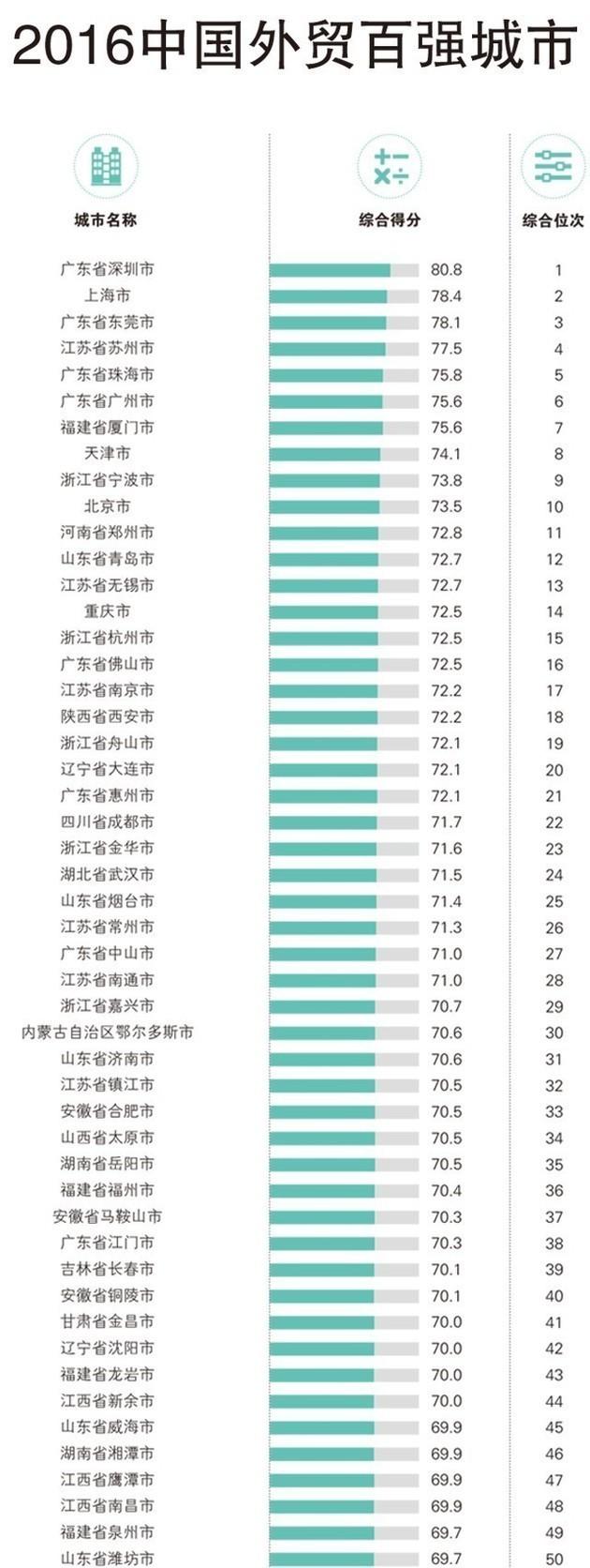 中国外贸百强城市及2017外贸回暖
